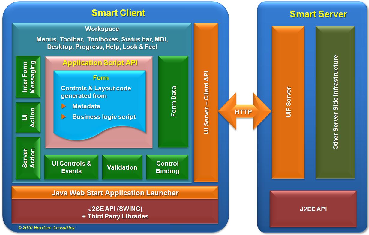 Amdocs Smart Client 171 Nextgen Consulting