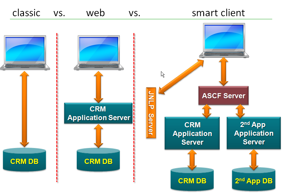 Amdocs smart client vs classic thick client nextgen for Consul server vs client